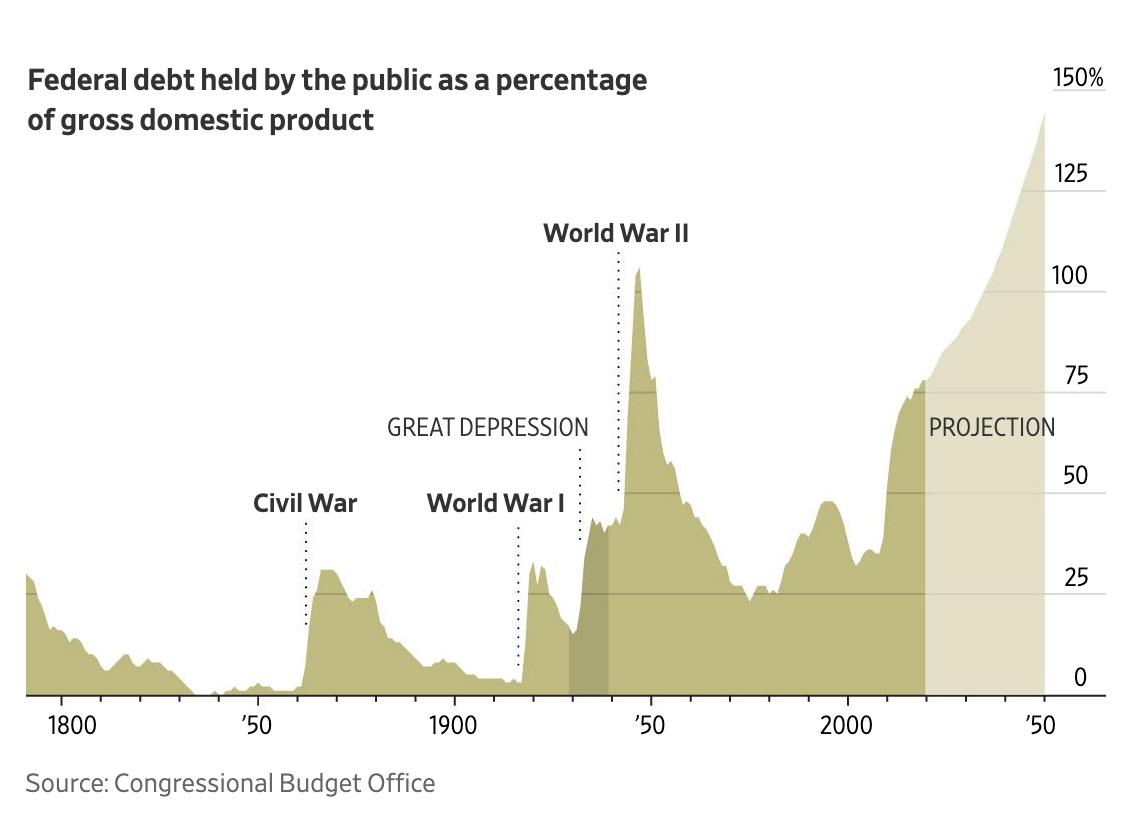 Does the U.S National Debt Level Matter?