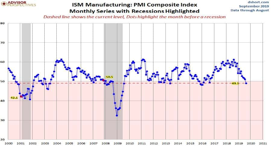 Divergent U.S. economy continues with the strong consumer & weak manufacturing
