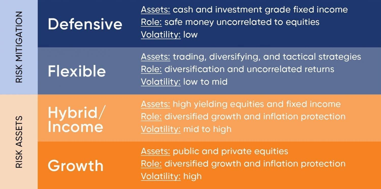 Investment management services St. Louis