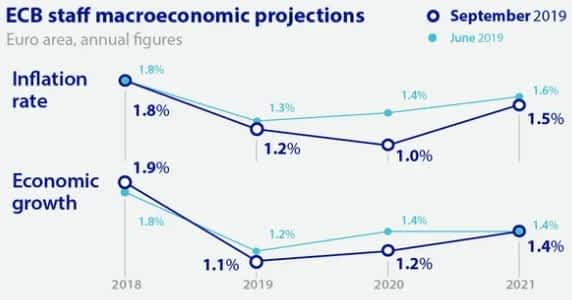 Will manufacturing drag down the Eurozone? ECB to the rescue again!